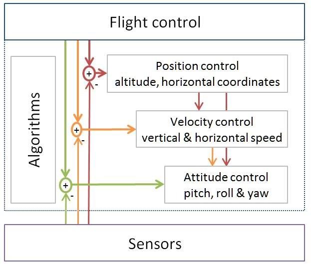 UAV Flight control