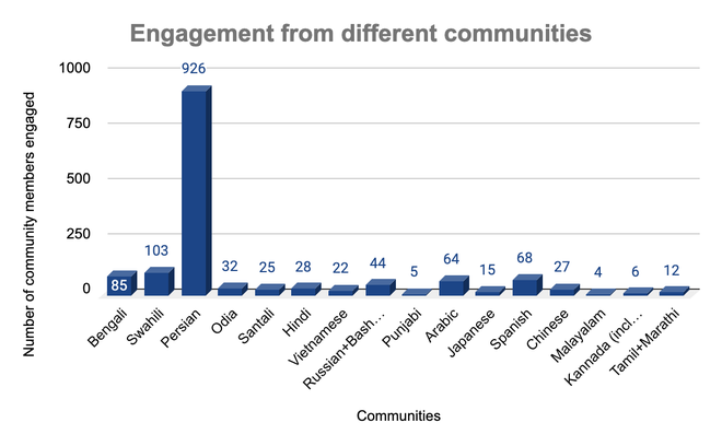 UCoC comprehensive summary - Engagement with different communities.png