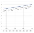 UNDP预测2015-2035中国HDI.png