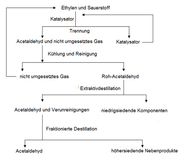 Wacker-Hoechst-Verfahren - Wikiwand
