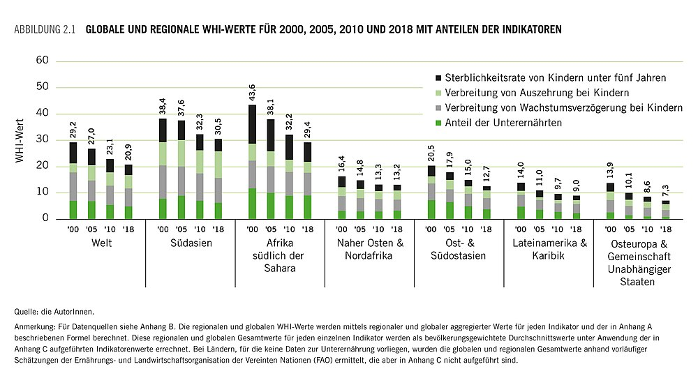 Welthunger-Index-2018-Trends.jpg