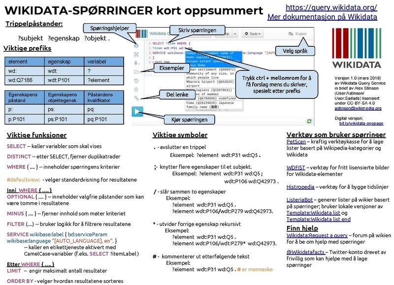File Wikidata Sporringer Kort Oppsummert Pdf Wikimedia Commons