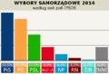 Wyniki wyborów samorządowych w Polsce w 2014 roku według sondażu IPSOS.png