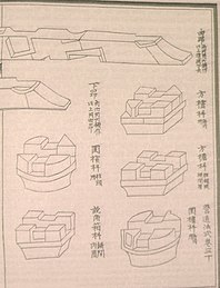 Diagram of bracket and cantilever arms from the building manual Yingzao Fashi (published in 1103) of the Song Dynasty