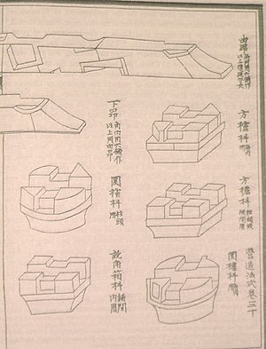 Ancient Chinese wooden architecture - Diagram of bracket and cantilever arms from the building manual Yingzao Fashi (published in 1103) of the Song Dynasty