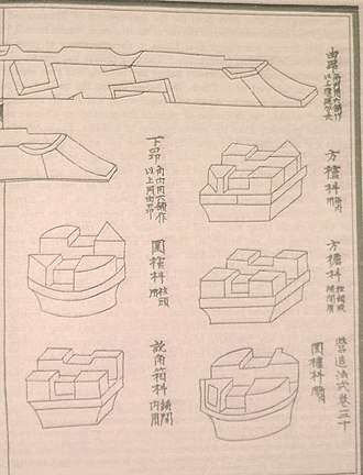 Shen Kuo - Five bracket arm bases and two cantilever arms, from the Yingzao Fashi of 1103.
