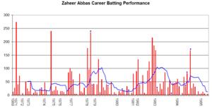 Zaheer Abbas - Zaheer Abbas's career performance graph.