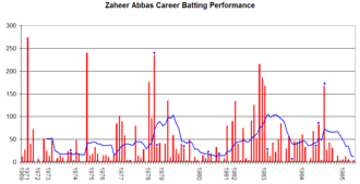 Zaheer Abbas - Zaheer Abbas's career performance graph.