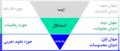 سیستم امداد- پارادایم اختراع.png