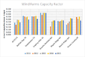 2015 Wind Farms Capacity Factor.png