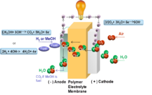 Alkaline Anion Exchange Membrane Fuel Cells Wikipedia