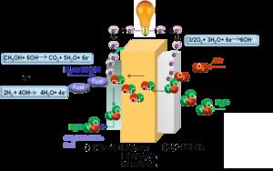 Alkaline anion exchange membrane fuel cells - Alkaline Anion Exchange Membrane Fuel Cell