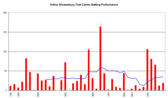 Arthur Shrewsbury - An innings-by-innings breakdown of Shrewsbury's Test match batting career, showing runs scored (red bars) and the average of the last ten innings (blue line).