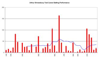 Arthur Shrewsbury - An innings-by-innings breakdown of Shrewsbury's Test match batting career, showing runs scored (red bars) and the average of the last ten innings (blue line).
