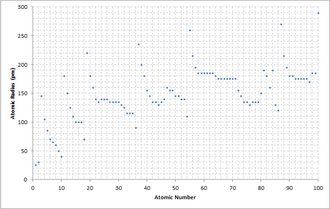 Atomic radius - A graph comparing the atomic radius of elements with atomic numbers 1–100. Accuracy of ±5 pm.
