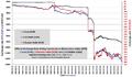 BYR exchange rate 2006-01-01...2013-10-21.png
