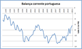 Balança corrente portuguesa (1995-2011).png
