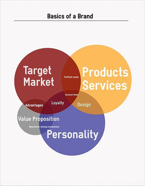 Ventajas de la lealtad de marca, de la fidelización de clientes, beneficios; importancia