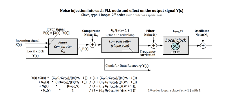 Clock and Data Recovery/Noise is shaped by the PLL structure