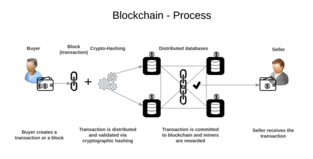 想要了解區塊鏈?想要投資比特幣嗎?給新手的虛擬貨幣入門懶人包