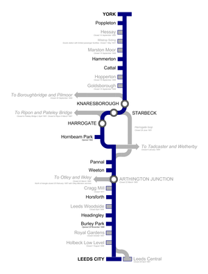 Harrogate line - Schematic diagram of the Harrogate line including closed stations and branch lines