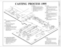 Casting Process 1995 - Southern Ductile Casting Company, Bessemer Foundry, 2217 Carolina Avenue, Bessemer, Jefferson County, AL HAER ALA,37-BES,5- (sheet 3 of 9).png