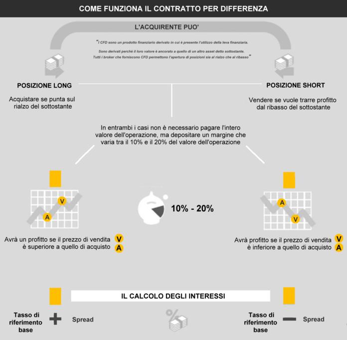 strumenti cfd forex trading anbieter