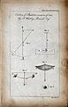 Clocks; diagrams of the motions of composite pendulums. Engr Wellcome V0023848EL.jpg