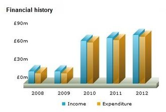 Which? - Image: Consumers' Association financial history five years to 30 June 2012