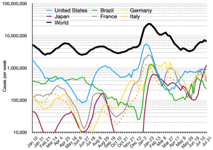 Semi-log plot of daily new cases of COVID-19 (seven-day average) in the world and top five current countries (mean with deaths)