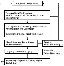 zusammenfassende inhaltsanalyse
