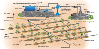 Drip irrigation layout and its parts Dripirrigation.gif