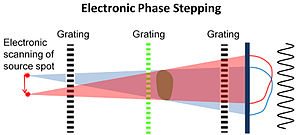 Phase-contrast X-ray imaging -  Diagram of Electronic Phase Stepping (EPS). The source spot is moved electronically, which leads to movement of the sample image on the detector.