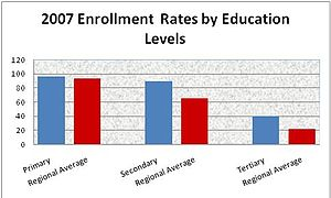 Education in Jordan - Image: Enrollment rates
