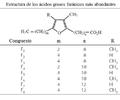 Estructura de los ácidos furánicos más importantes.png