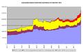 Eurosystem balance sheet total 2007-2011.png