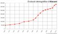 Evolució demogràfica d'Alacant.png