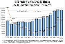 220px Evoluci%C3%B3n de la Deuda Bruta de la Administraci%C3%B3n Central Argentina