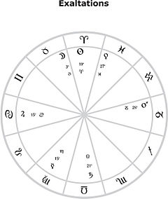 degrees of planets in astrology - photo #6
