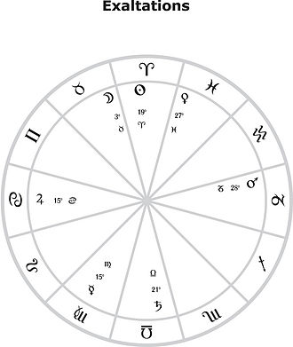 Exaltation (astrology) - Exaltation Degrees of the Planets