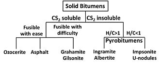 Pyrobitumen - Classification System for Bitumens as Adapted from Abraham and Curiale