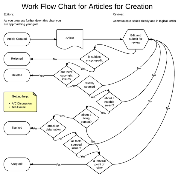 Fileflow Chart For Flow In Afc On English Wikipediag Wikimedia
