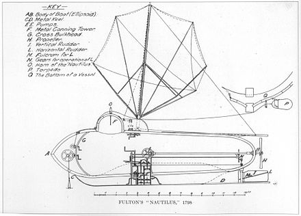 A drawing of Fulton's invention Nautilus FultonNautilus.jpg