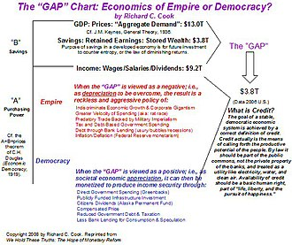 Economic democracy - GAP Chart from We Hold These Truths