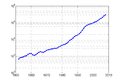 GDP of China in RMB(1953-2008).png