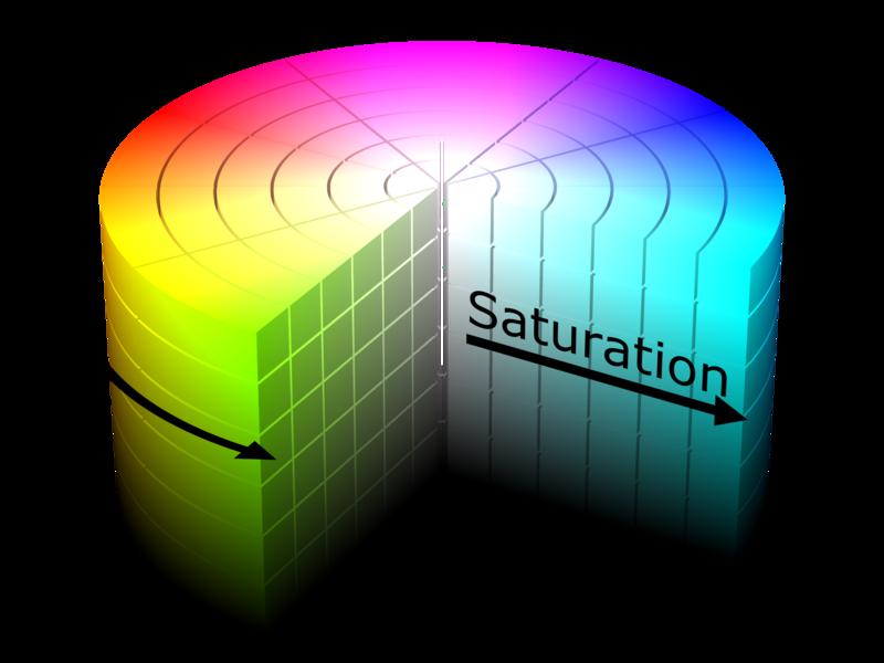 File:HSV color solid cylinder.png