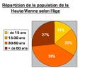 Haute-Vienne âges.PNG