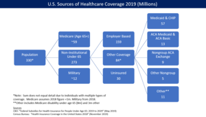 Health insurance coverage in the United States