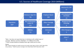 Health insurance coverage in the United States - U.S. health insurance coverage by source in 2016.  CBO estimated ACA/Obamacare was responsible for 23 million persons covered via exchanges and Medicaid expansion.