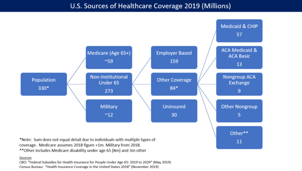 U.S. health insurance coverage by source in 2016. CBO estimated ACA/Obamacare was responsible for 23 million persons covered via exchanges and Medicaid expansion.[275]